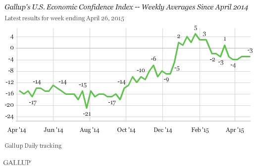 Gallup's U.S. Economic Confidence Index -- Weekly Averages Since April 2014