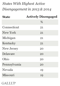 States With Highest Active Disengagement in 2013 & 2014