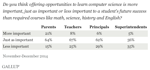 Do you think offering opportunities to learn computer science is more important, just as important or less important to a student's future success than required courses like math, science, history, and English? November-December 2014 results