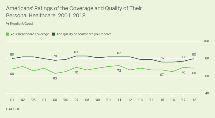 Line graph. Americans' ratings of the quality and coverage of their healthcare from 2001 through 2018.