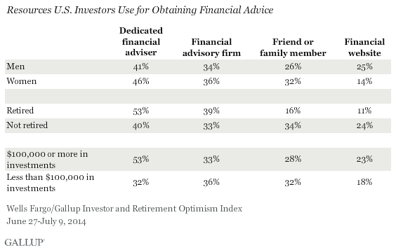 Resources U.S. Investors Use for Obtaining Financial Advice, June-July 2014