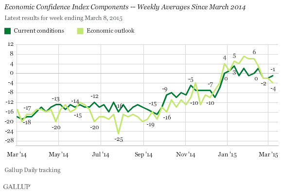 Economic Confidence Index Components -- Weekly Averages Since March 2014
