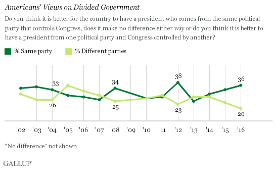 Trend: Americans' Views on Divided Government
