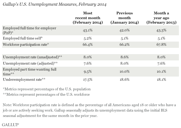 Gallup's U.S. Unemployment Measures, February 2014