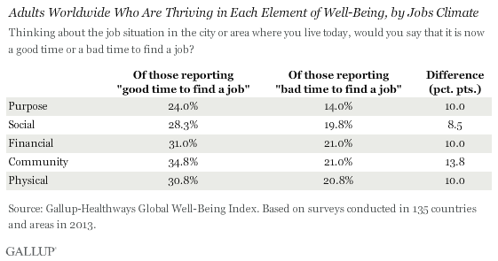Percentage who are Thriving in each element of well-being, by jobs climate