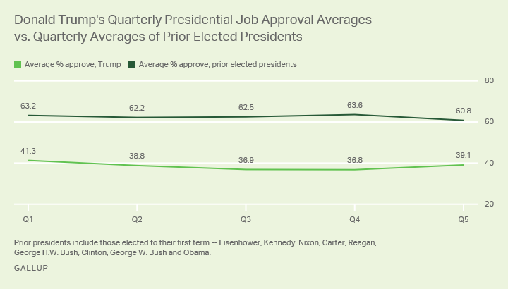 Trump's quarterly presidential job approval averages compared with other presidents.