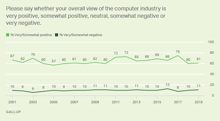 Line graph: Americans' views of the computer industry, 2001-2018 trend. 2019: 61% very/somewhat positive, 11% very/somewhat negative.