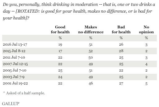 Trend: Do you, personally, think drinking in moderation -- that is, one or two drinks a day -- [ROTATED: is good for your health, makes no difference, or is bad for your health]?