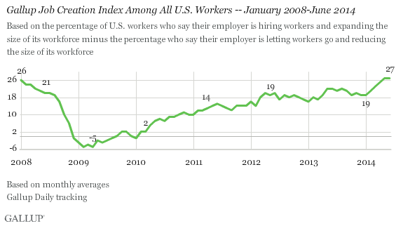 Gallup Job Creation Index Among All U.S. Workers -- Jan 2008 - June 2014