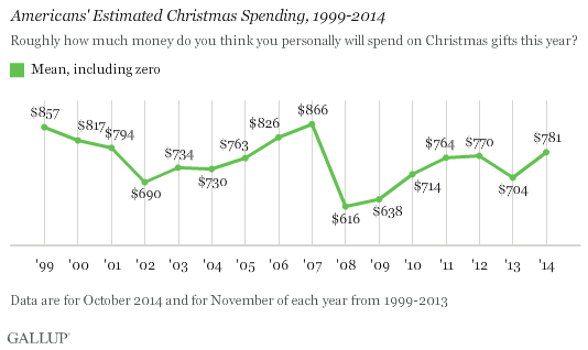 Trend: Americans' Estimated Christmas Spending, 1999-2014