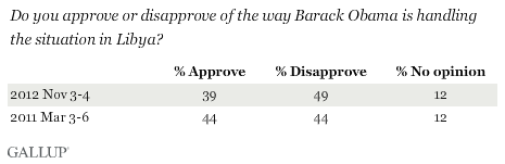 Trend: Do you approve or disapprove of the way Barack Obama is handling the situation in Libya?
