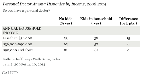05_Hispanics_kids_income
