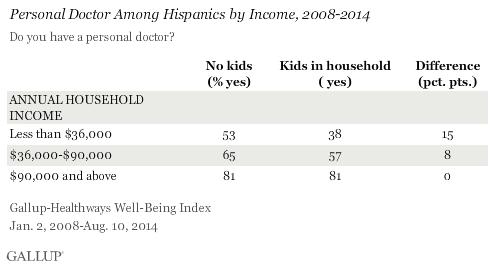 05_Hispanics_kids_income