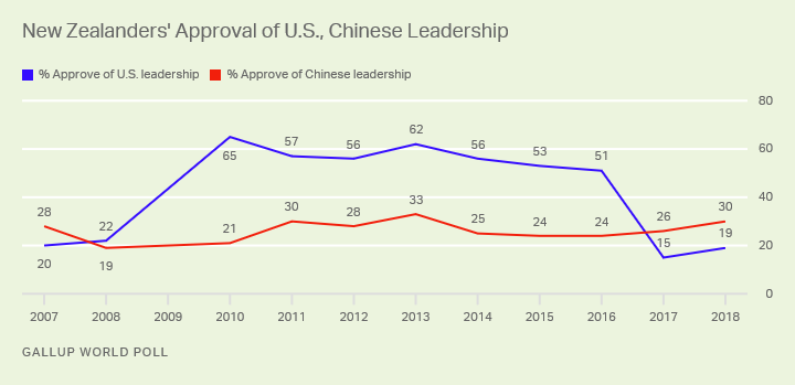 Line graph. In New Zealand, China's leadership got higher approval than the U.S. in 2017 and 2018.