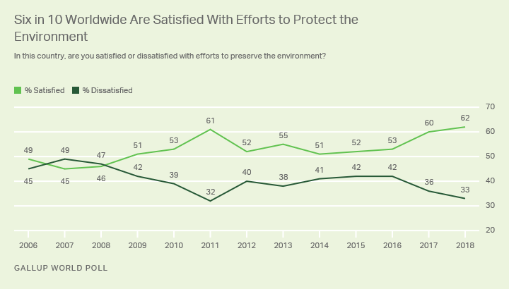Line graph. Global trend in satisfaction with efforts to preserve the environment.