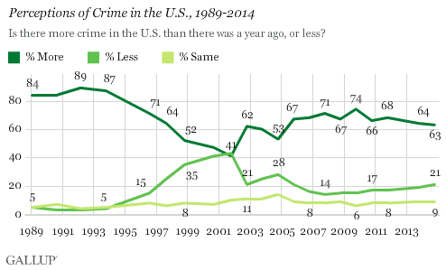 Perceptions of Crime in the U.S., 1989-2014