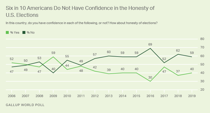 Line graph. Americans confidence in the honesty of U.S. elections, from 2006 to 2019.