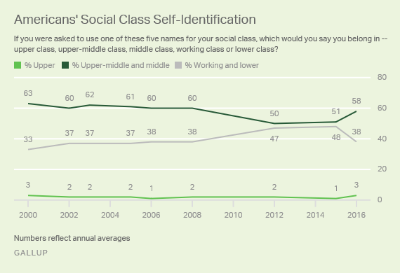Trend: Americans' Social Class Self-Identification