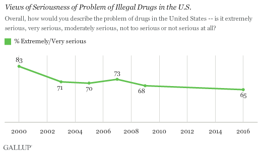 Views of Seriousness of Problem of Illegal Drugs in the U.S.