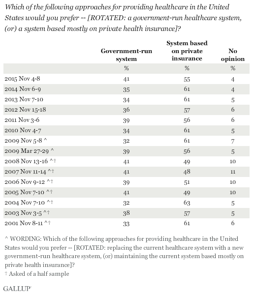 Trend: Which do you prefer -- a government-run healthcare system, or a system based mostly on private health insurance?