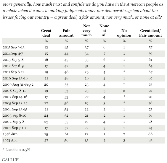 Trend: Trust in the American People on Making Judgments Under Our Democratic System About Issues Facing the Country