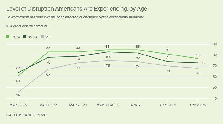 Line graph. Americans' reports of disruption to their lives due to COVID-19, by age.