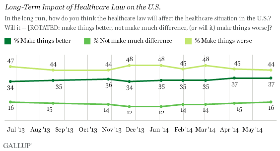 Long-Term Impact of Healthcare Law on the U.S.