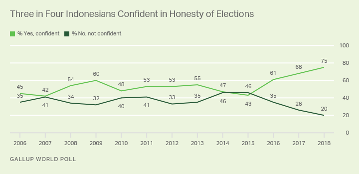 Line graph. Indonesians' confidence in the honesty of their elections hit a record-high 75% in 2018.