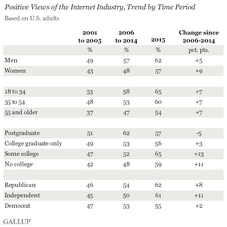 Positive Views of the Internet Industry, Trend by Time Period