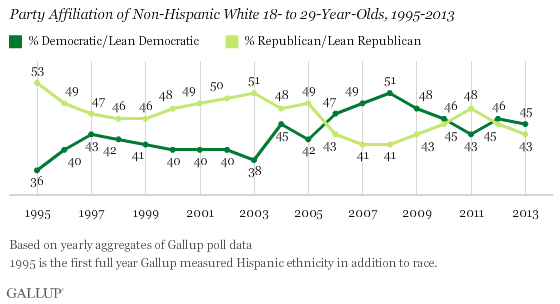 Party Affiliation of Non-Hispanic White 18- to 29-Year-Olds, 1995-2013