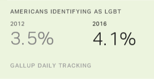 In US, More Adults Identifying as LGBT