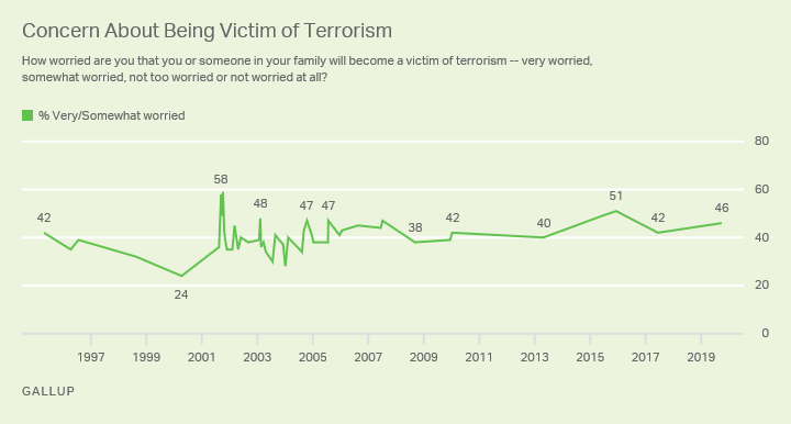 Line graph. 1995-2019 trend: Americans' concern about being victim of terrorism.