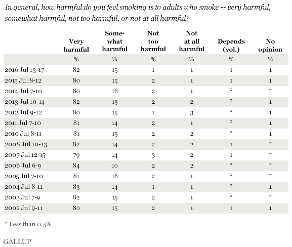 Trend: In general, how harmful do you feel smoking is to adults who smoke?
