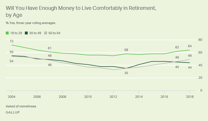 Line graph: Will you have enough money to live comfortably in retirement? By age. % Yes: 64% (aged 18 to 29), 44% (30-49), 49% (50-64).