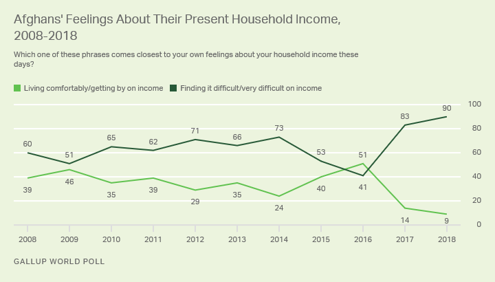 Line Graph. Afghans' feelings about their present household income, 2008 to 2018.