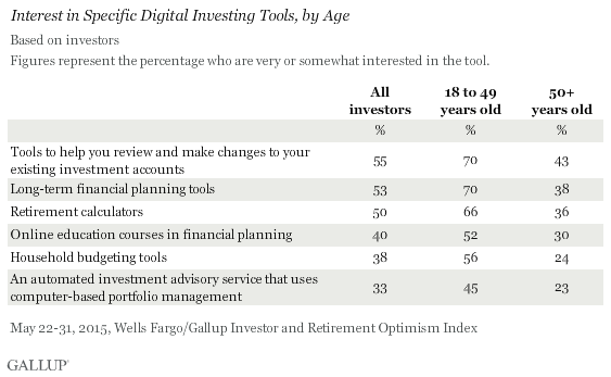 Interest in Specific Digital Investing Tools, by Age, May 2015