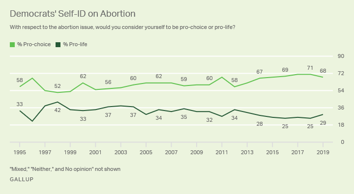 Line graph. The percentages of Democrats who identify as pro-choice and pro-life from 1995-2019.