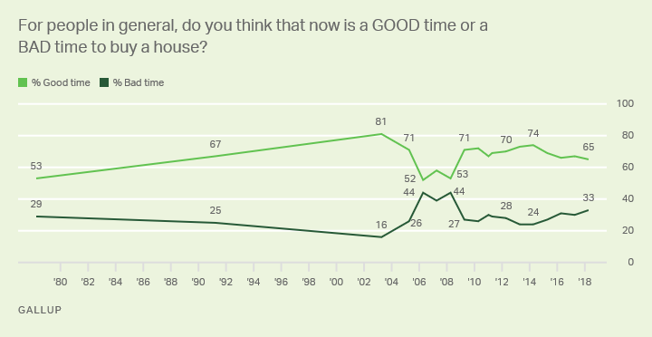Line graph: Is now a good or a bad time to buy a house? 65% good time, 33% bad time (2018); high of 81% good time (2003).