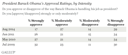 President Barack Obama's Approval Ratings, by Intensity