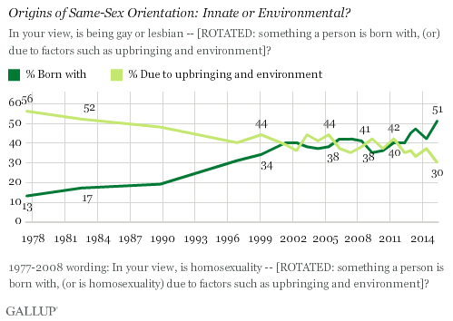 Trend: Origins of Same-Sex Orientation: Innate or Environmental?
