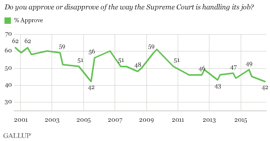 Trend: Do you approve or disapprove of the way the Supreme Court is handling its job?