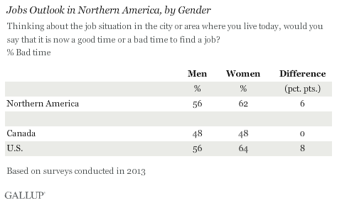 Jobs Outlook in Northern America, by Gender