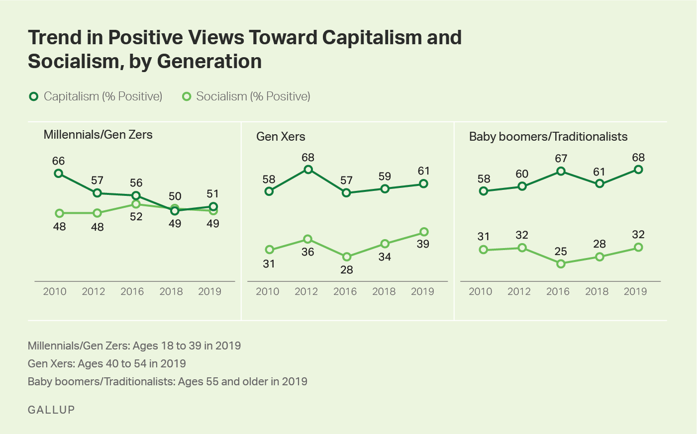 Three line graphs showing 2010-2019 trends in positive ratings for capitalism and socialism, by generational group.