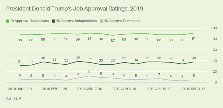 Line graph. 91% of Republicans, 38% of independents and 5% of Democrats approve of the job President Trump is doing.