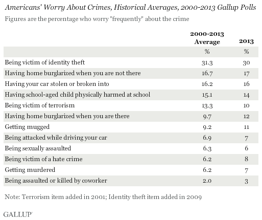Americans' Worry About Crimes, Historical Averages, 2000-2013 Gallup Polls