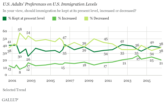 U.S. Adults' Preferences on U.S. Immigration Levels
