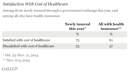 Satisfaction With Cost of Healthcare
