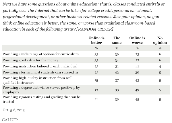 Next we have some questions about online education; that is, classes conducted entirely or partially over the Internet that can be taken for college credit, personal enrichment, professional development, or other business-related reasons. Just your opinion, do you think online education is better, the same, or worse than traditional classroom-based education in each of the following areas? [RANDOM ORDER]