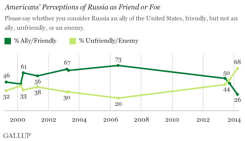 Trend: Russia -- Ally, Friendly, Unfriendly, Enemy?