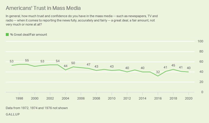 Americans Trust in Mass Media